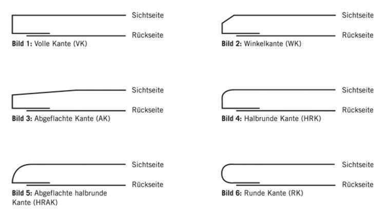 Relativ Arten & Komponenten - Bundesverband der Gipsindustrie e.V. KY42